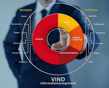 VIND Informatiemanagement